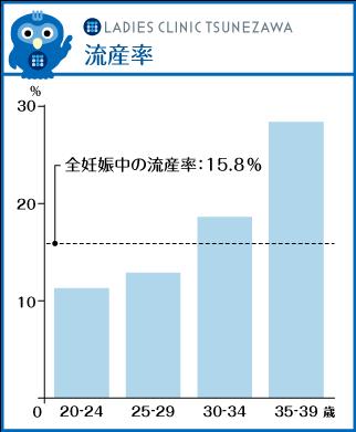 流産率,レディースクリニックつねざわ【福井市・福井駅東】産婦人科