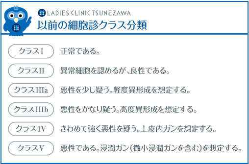 以前の細胞診クラス分類,レディースクリニックつねざわ【福井市・福井駅東】産婦人科